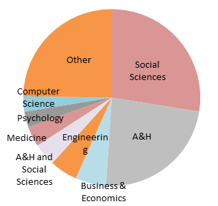 Subject area coverage for Scopus book content