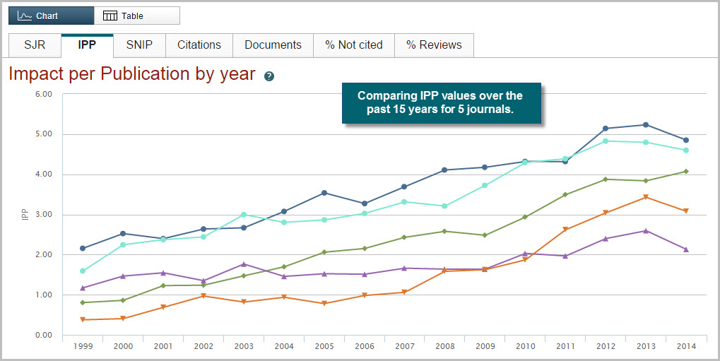 Use the Scopus Compare journals tool to analyze up to 10 journals at one time.