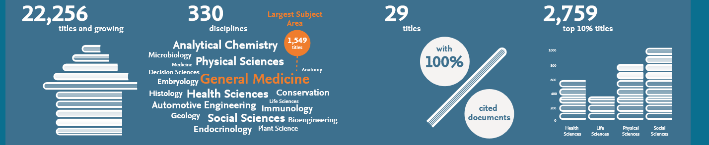A portion of an infographic relating to CiteScore. This displays the number of titles covered by CiteScore, along with other facts and figures.