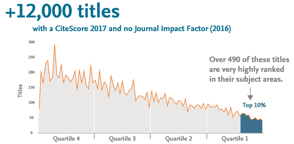 CiteScore 2017 metrics now available | Elsevier Scopus Blog
