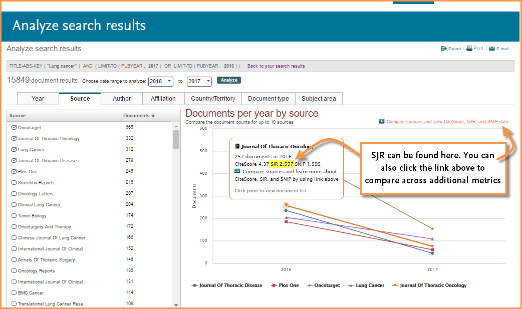 Image shows the Analyze Search Results window on Scopus and highlights where you can find a titles SJR value