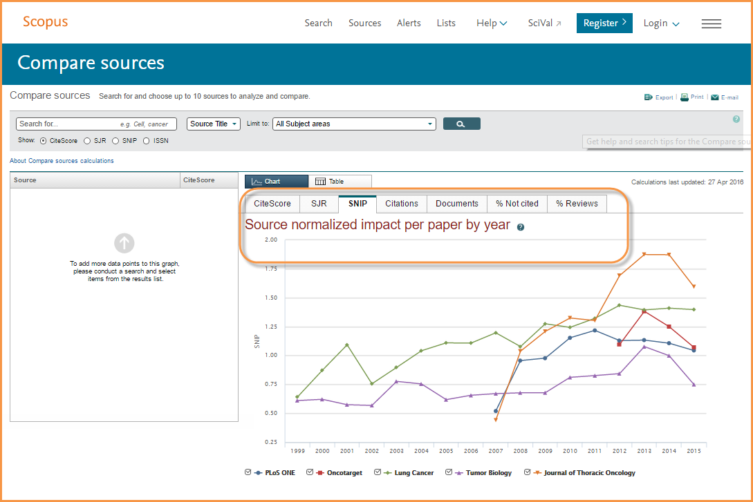 Image shows the Scopus Compare Sources tool with the titles comparing on SNIP values
