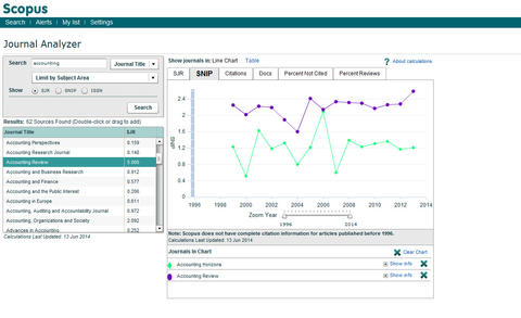 Journal Analyzer Scopus Example